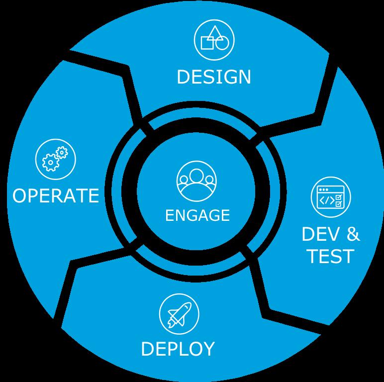 開発ライフサイクルの各フェーズを示す円形の図。エンゲージが中心にあり、設計、開発とテスト、リリース、運用が周りを囲んでいます。