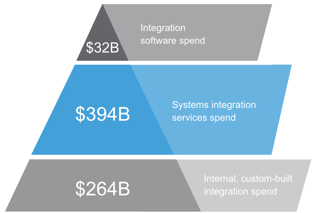 Companies spend $700B on integration annually