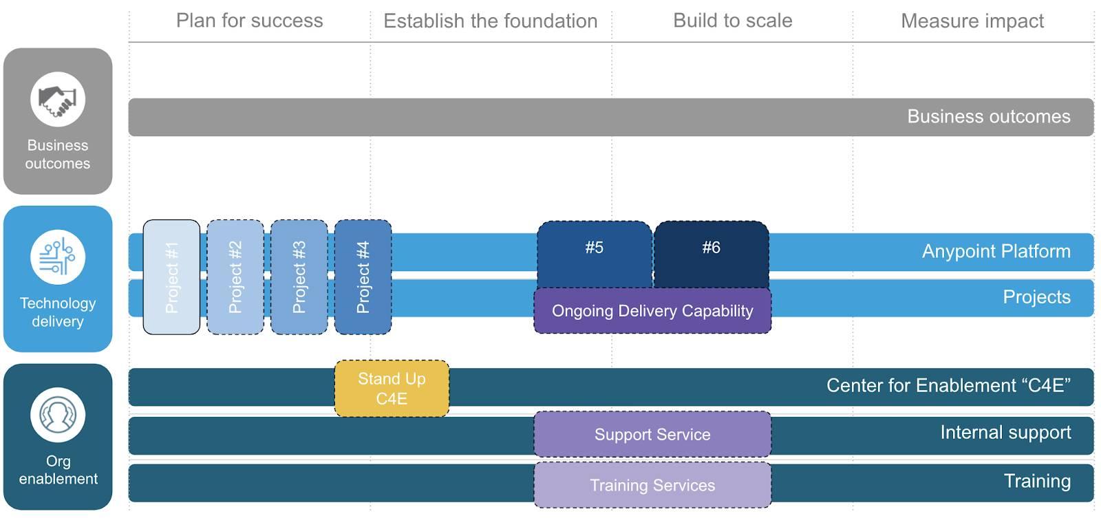 Partner engagement opportunities across all six paths