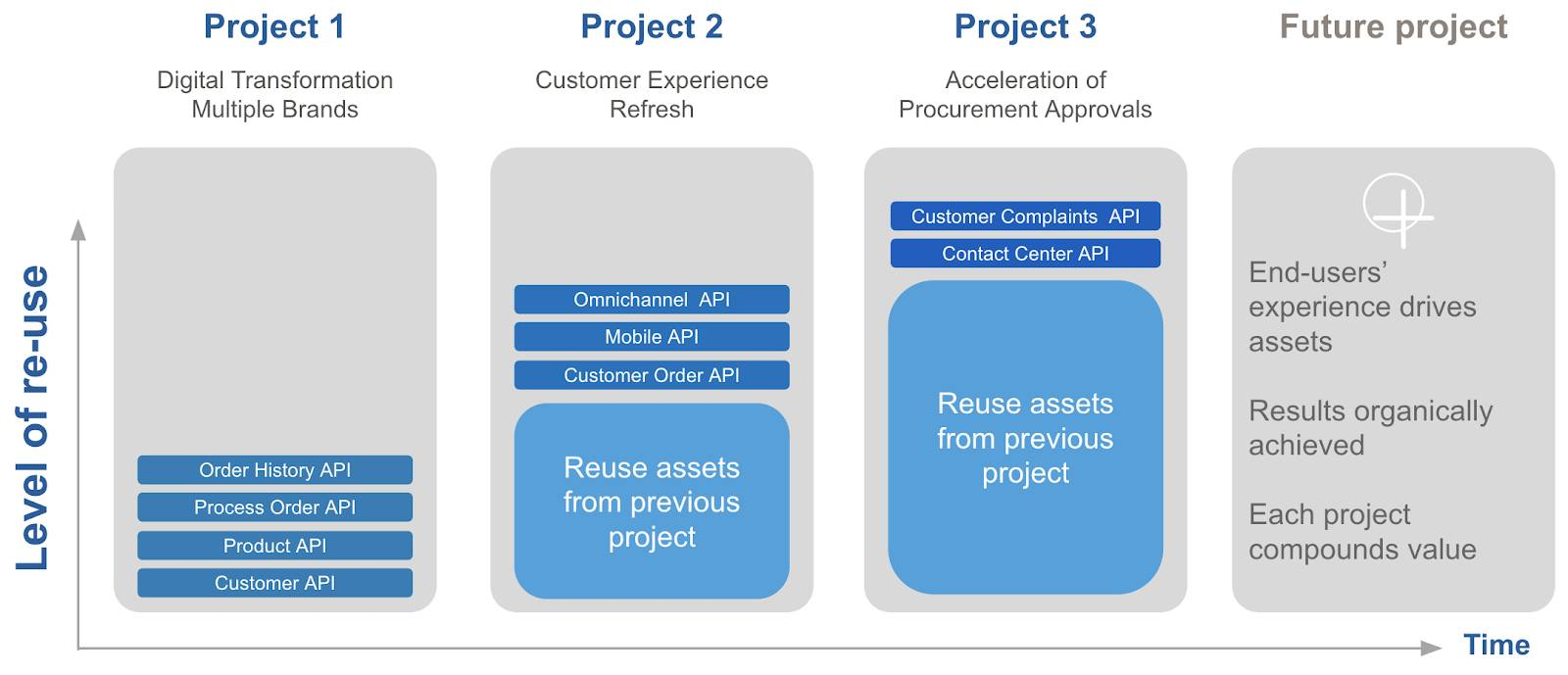 Diagram showing three projects, each building on the reusable assets from the previous projects. Project 1, Digital Transformation Multiple Brands, includes the Order History API, PROCESS Order API, Project API, and Customer API. Project 2, Customer Experience Refresh, includes all the APIs from project 1, and adds the Omnichannel API, Mobil API, and Customer Order API. Project 3, Acceleration of Procurement Approvals, includes all the APIs from projects 1 and 2, and adds the Customer Complaints API, and Contact Center API. Note that each future projects are driven by end-user experience, achieve results organically, and each project compounds value over time.