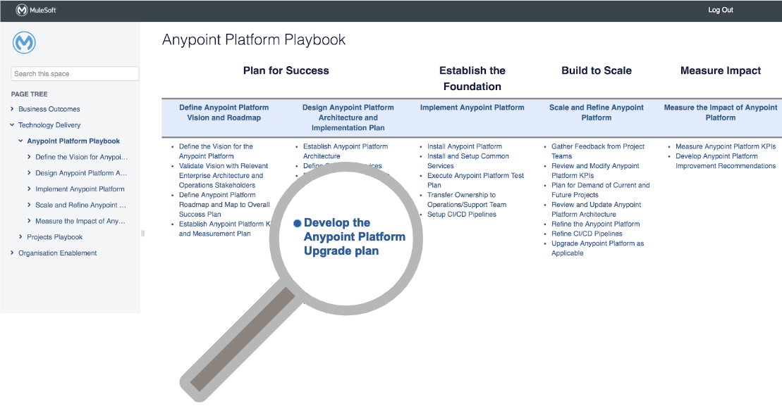 Catalyst Playbook Page—Access to Steps