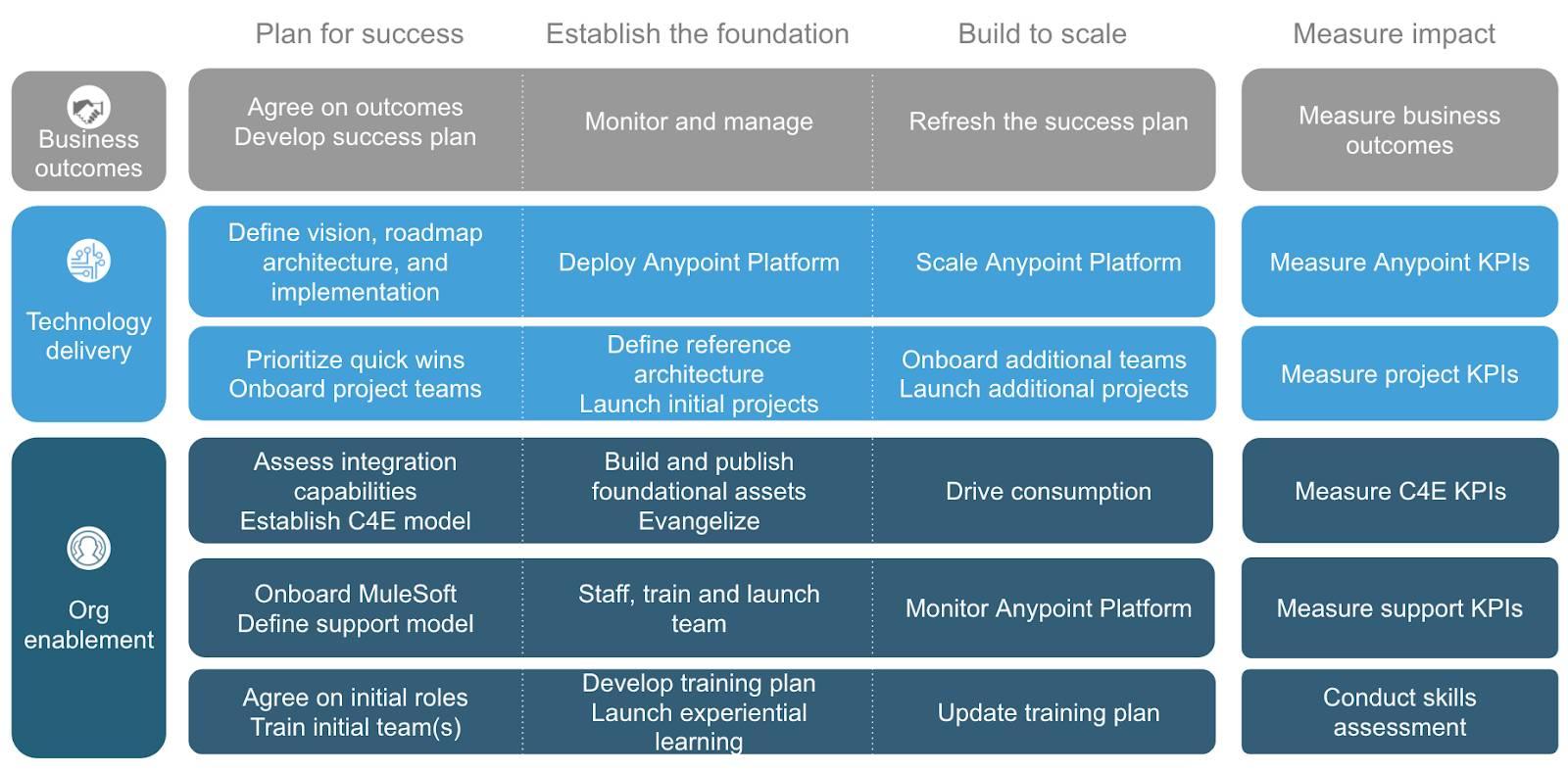 Catalyst integrated blueprint