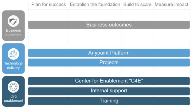 Three pillars, six paths of the MuleSoft Catalyst