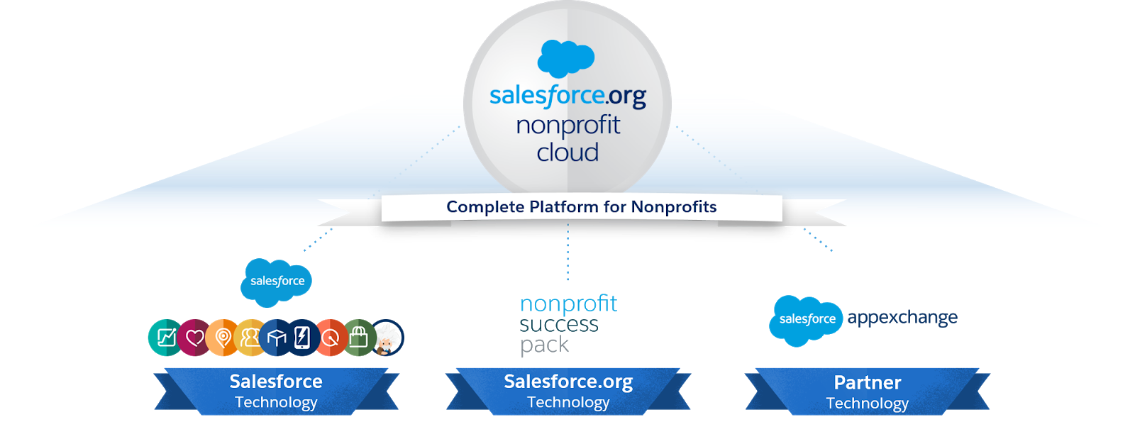 The Nonprofit Cloud platform is composed of three primary components: Salesforce technology, Salesforce.org technology, and partner technology.