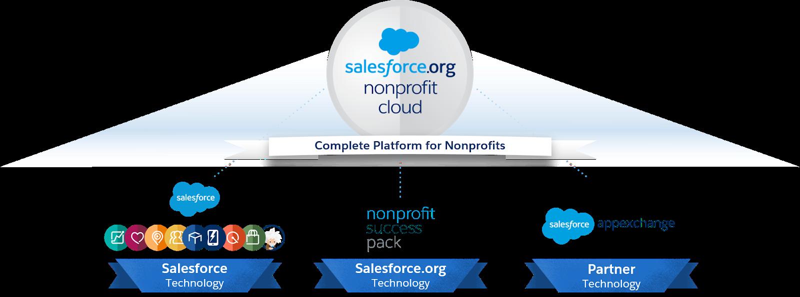 La plate-forme NonprofitCloud est composée de trois éléments principaux: la technologie Salesforce, la technologie Salesforce.org et les technologies partenaires.