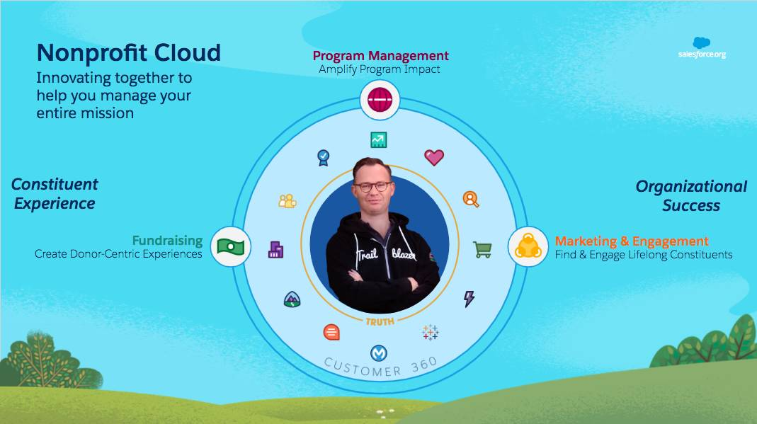 Nonprofit Cloud offers many tools for fundraising, program management, and marketing & engagement.