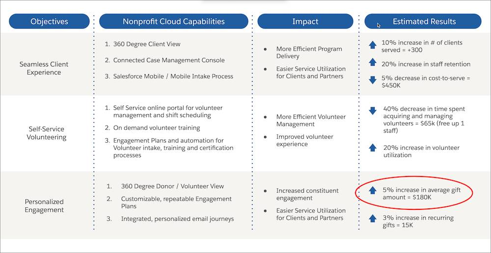 NMH Value Map table with columns for Objectives, Nonprofit Cloud Capabilities, Impact, and Estimated Results. The three objectives for the NMH organization are Seamless Client Experience, Self-Service Volunteering, and Personalized Engagement. One example highlighted is the Estimated Result of $180,000 in additional revenue.