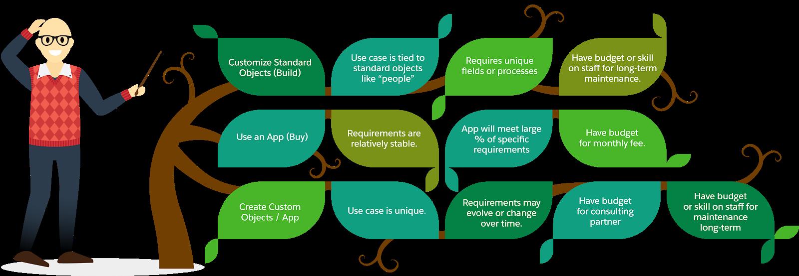 Gorav, der Salesforce-Administrator bei NMH, erstellte einen Entscheidungsbaum, um leichter ermitteln zu können, welche zusätzlichen Ressourcen das Team brauchte.