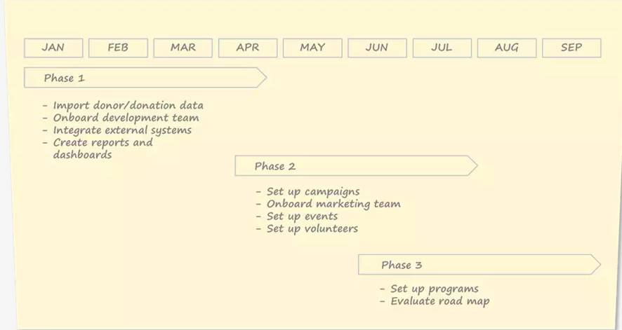 Sample implementation plan with three phases distributed over nine months