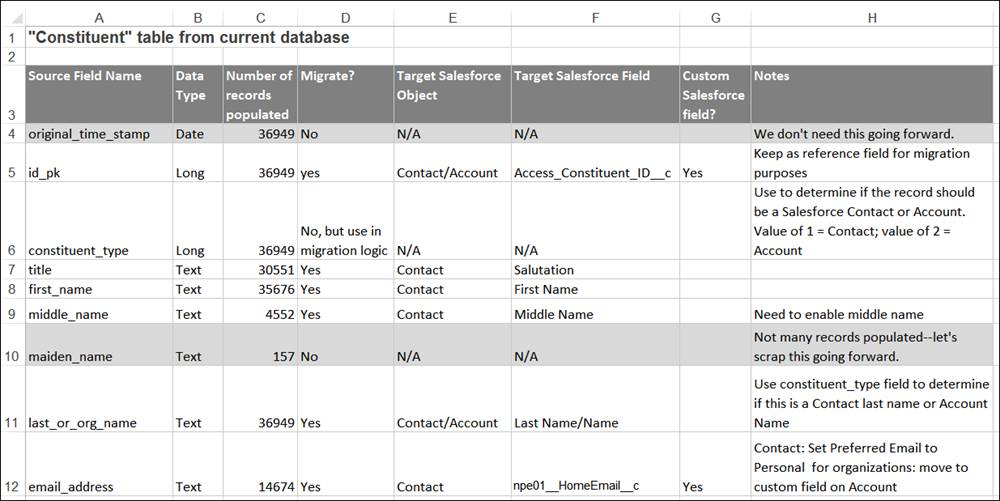 A spreadsheet with a sample mapping of a nonprofit's data to Salesforce objects and fields