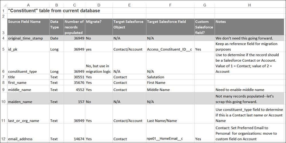 Capture d'écran de la feuille de calcul montrant un exemple d'association des données d'un organisme à but non lucratif à des objets et des champs Salesforce