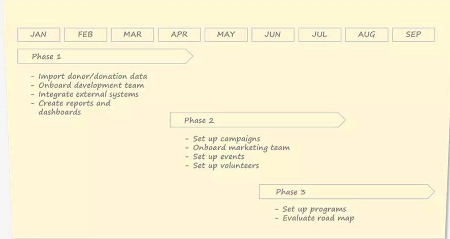 Exemple de plan d'implémentation en trois phases réparties sur neuf mois