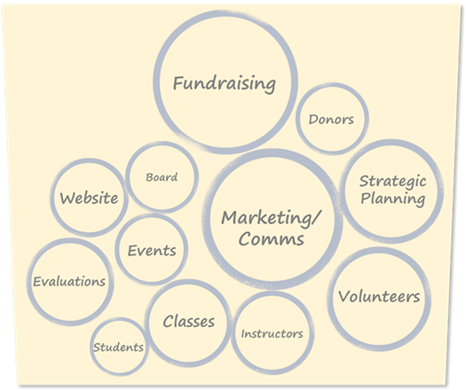 Diagramme à bulles des activités typiques d'un organisme à but non lucratif, avec la collecte de fonds, la planification, les événements et les communications
