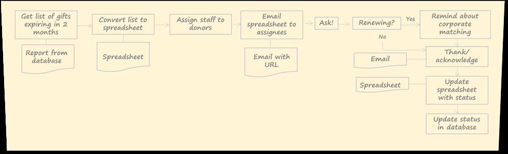 Organigramme de processus de renouvellement de dons