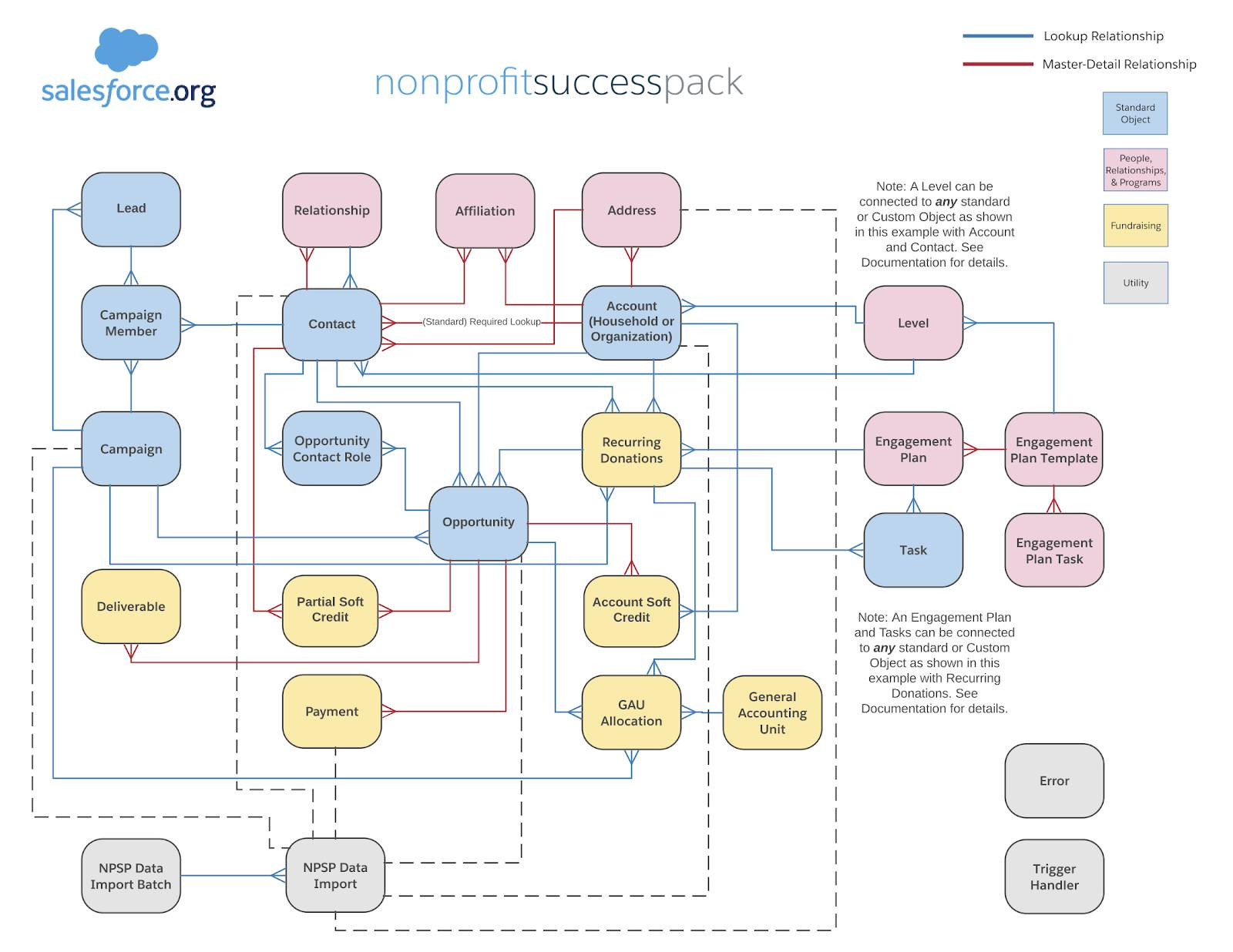 Color-coded wire frame of the NPSP data model