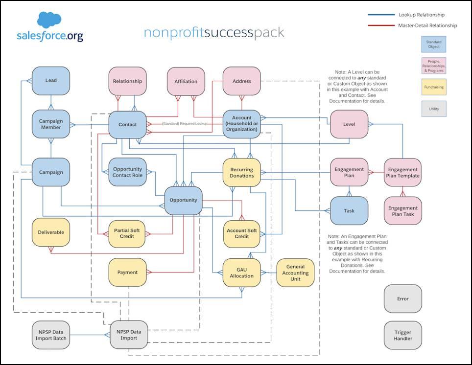 A diagram of the NPSP data model.