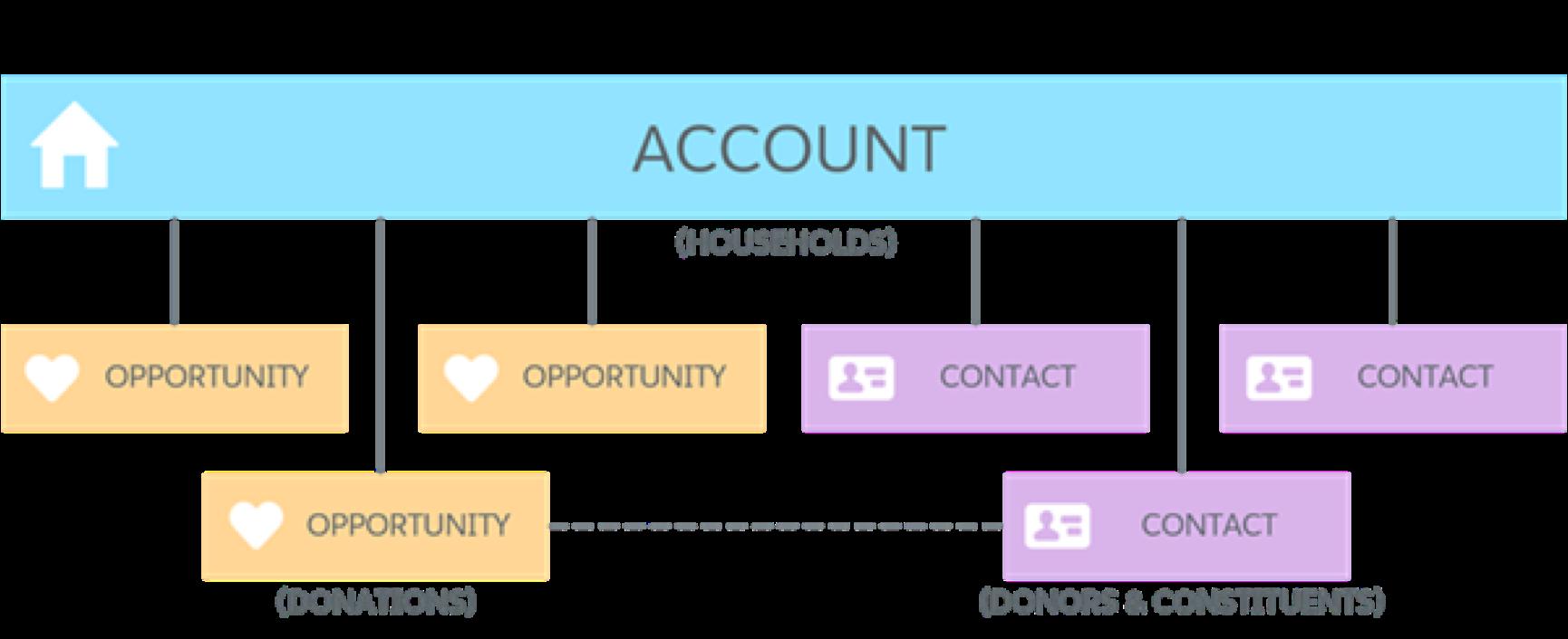 Household account model