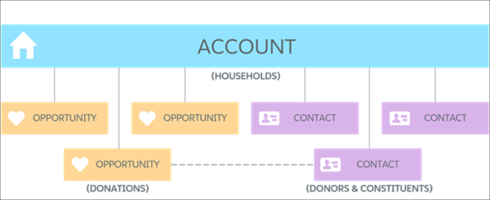 Household account model