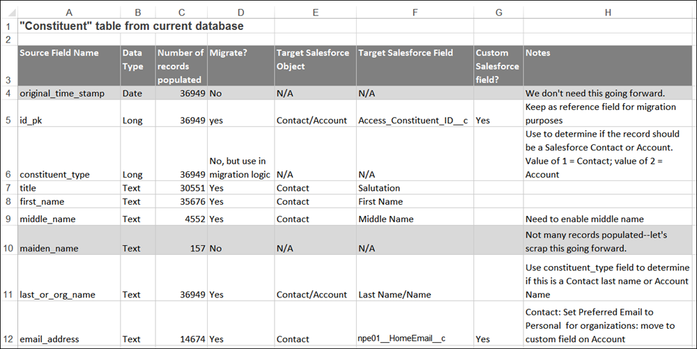 Screenshot of spreadsheet file showing a sample mapping of a nonprofit's data to Salesforce objects and fields