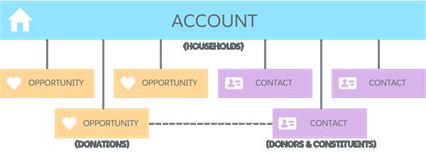 Household Account-centric data model diagram