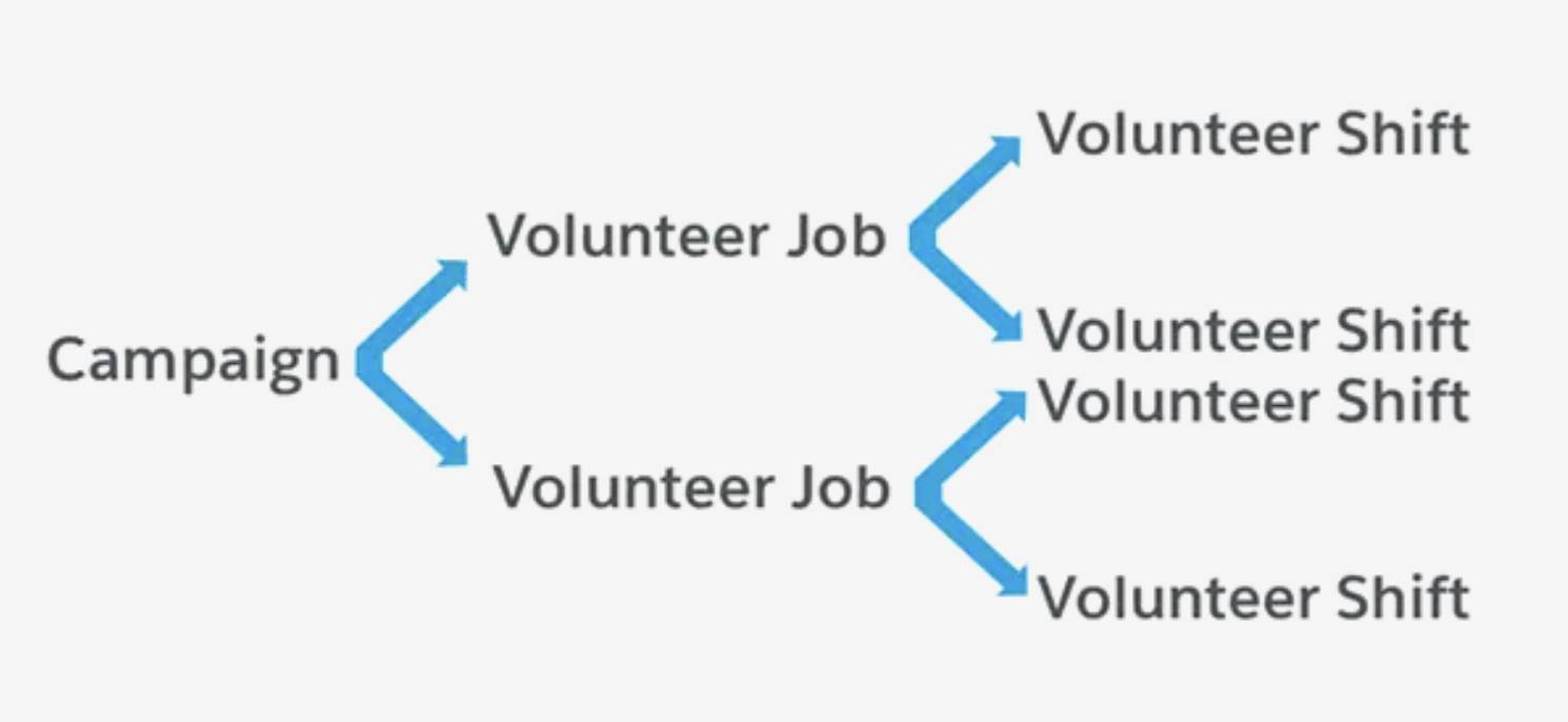 A diagram showing the relationship between a Campaign, Volunteer Jobs, and Volunteer Shifts