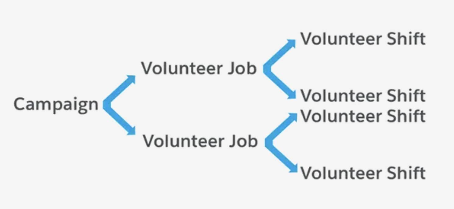 Diagrama que mostra o relacionamento entre Campanha, Trabalhos voluntários e Turnos voluntários