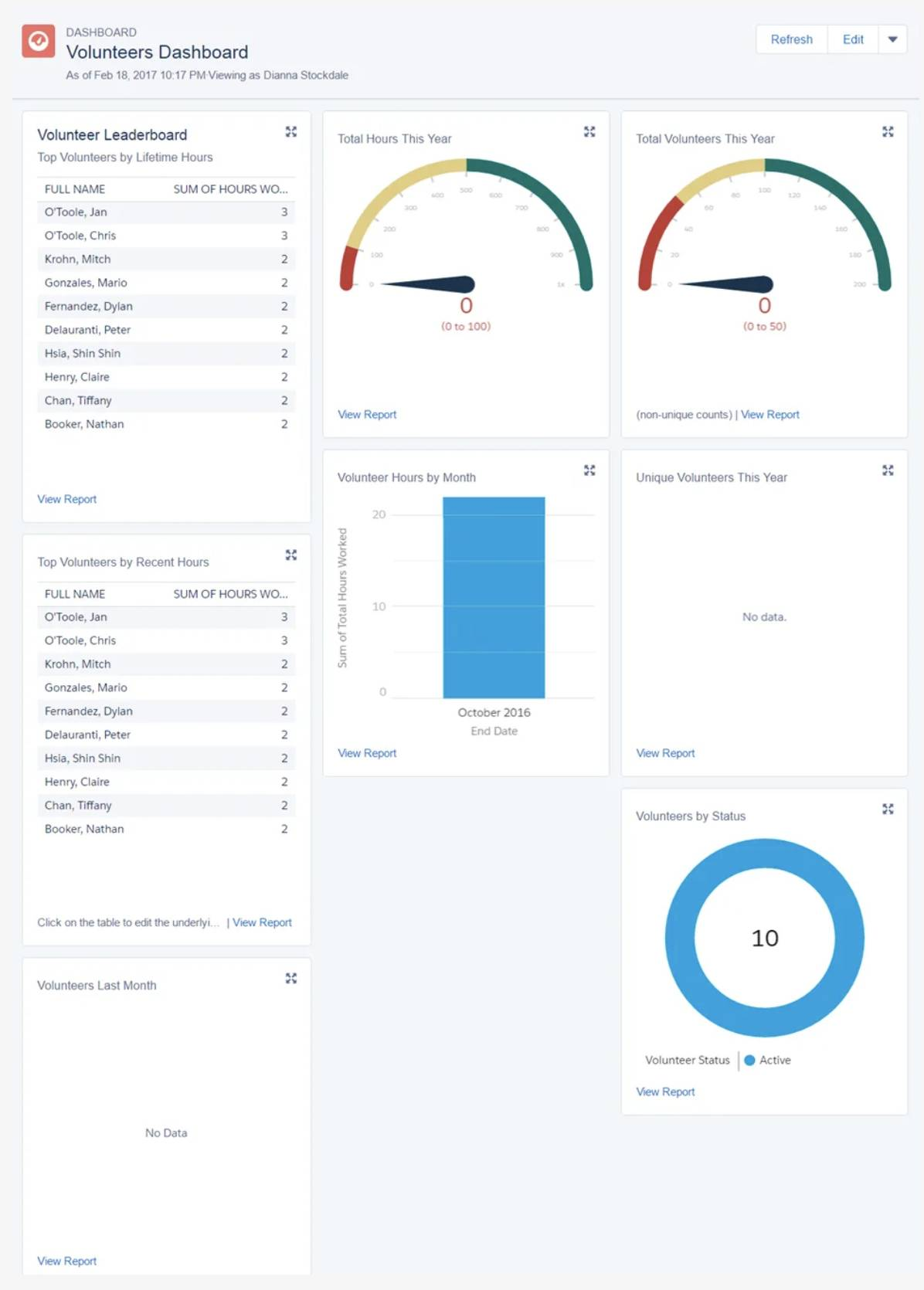 Screenshot of Volunteers Dashboard.