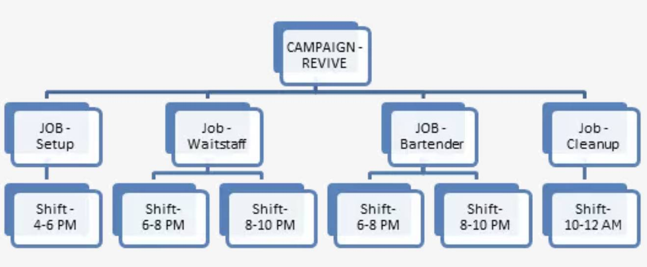A more detailed structure of the event, including names of each job and time slots for each shift.