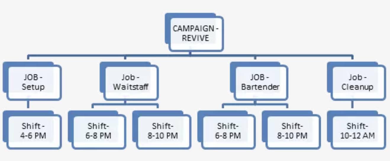 Une structure plus détaillée de l'événement, comprenant les noms de chaque mission et les horaires de chaque équipe.