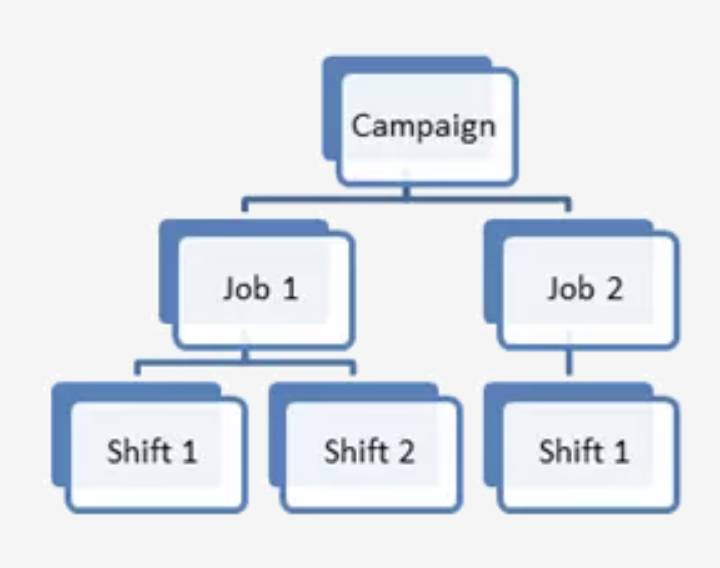 Diagrama da estrutura do evento. Campanha no topo, dois trabalhos embaixo e turnos em cada trabalho.