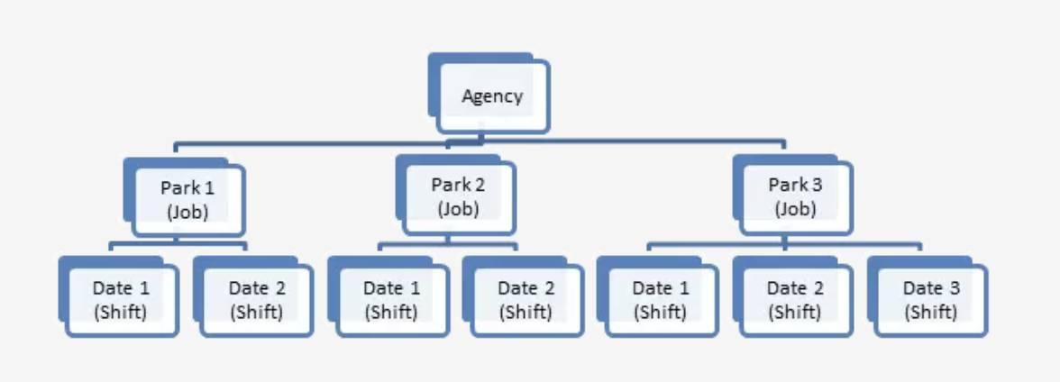 Diagrama da estrutura de eventos de voluntários.