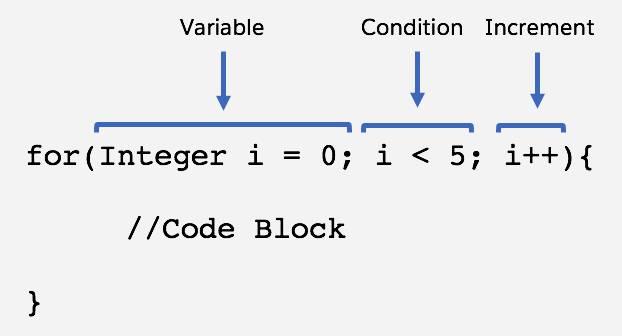 for(Integer i = 0; i<5; i++){ //Code Block }