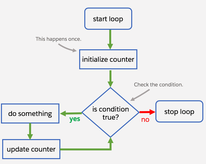 Workflow diagram of a traditional for loop.