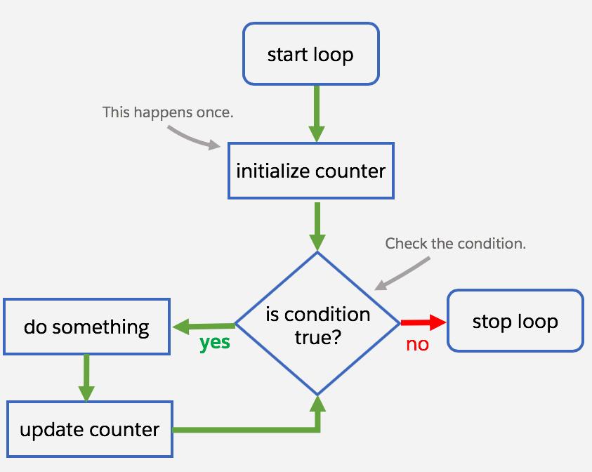 Diagrama de fluxo de trabalho de um loop for tradicional.
