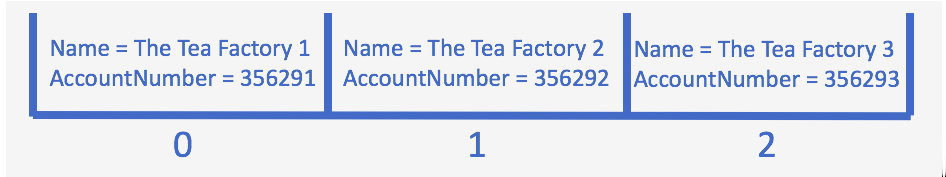 A space subdivided into three slots with one account in each slot. Slot 1: Name = The Tea Factory 1, AccountNumber = 356291. Slot 2: Name = The Tea Factory 2, AccountNumber = 356292. Slot 3: Name = The Tea Factory 3, AccountNumber = 356293.