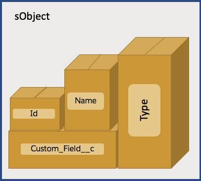 Quadrado sObject com quatro caixas dentro chamadas Id, Name, Type e Custom_Field__c