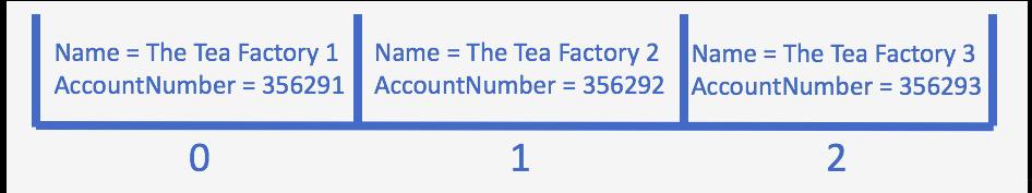 Um espaço subdividido em três slots com uma conta em cada slot. Slot 1: Name = The Tea Factory 1, AccountNumber = 356291. Slot 2: Name = The Tea Factory 2, AccountNumber = 356292. Slot 3: Name = The Tea Factory 3, AccountNumber = 356293.