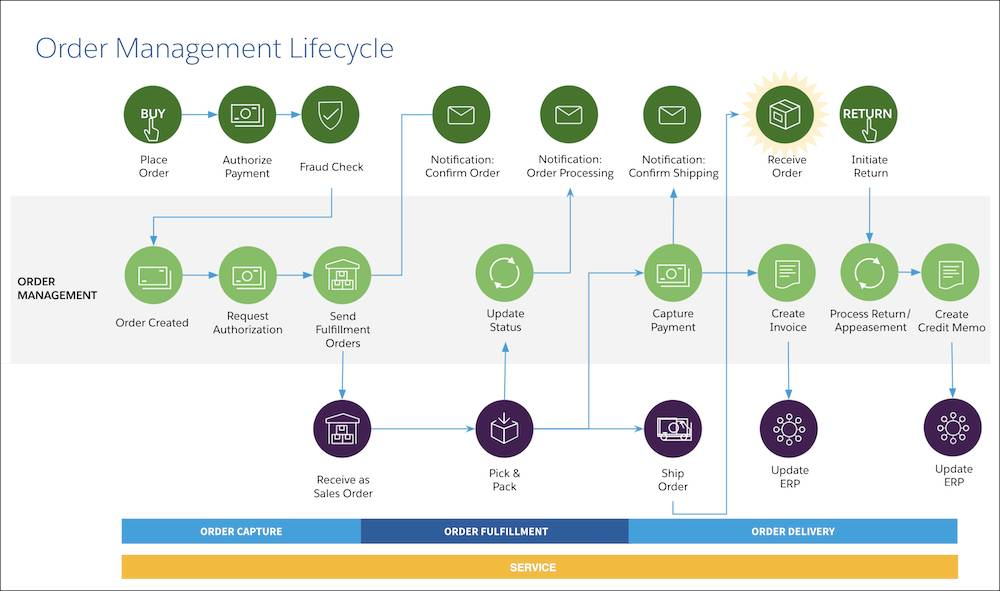 Order management lifecycle showing processing activity during order capture, order fulfillment, order delivery, and service.