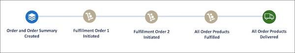 Automated steps in a fulfillment process flow: order and order summary creation, fulfillment order one creation, fulfillment order two creation, order product fulfilment, and order product delivery.