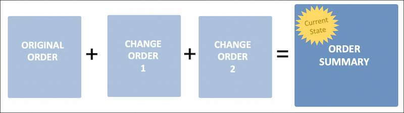 The values in the order summary equal the sum of values in the original order plus the values in change order one and change order two.