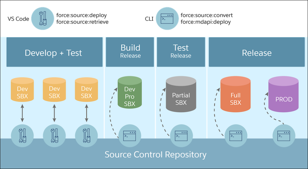 The steps in the application development lifecycle: develop and test with Developer sandboxes; integrate with a Developer Pro sandbox; test and validate with a Full sandbox; and release to production. All changes are stored in the source control repository.