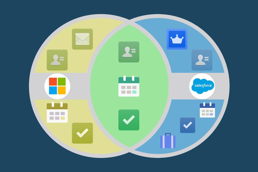 Redundancy between Outlook and Salesforce Venn diagram