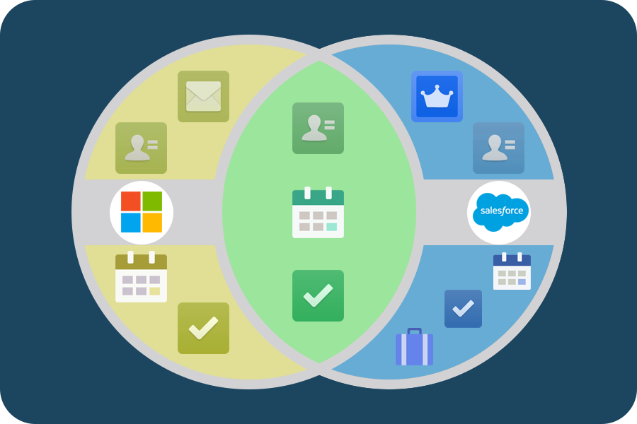 Diagrama de Venn da redundância entre o Outlook e o Salesforce