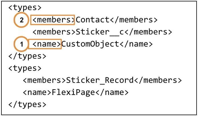 Example of the name and member tag structure, with a member Contact and name CustomObject.