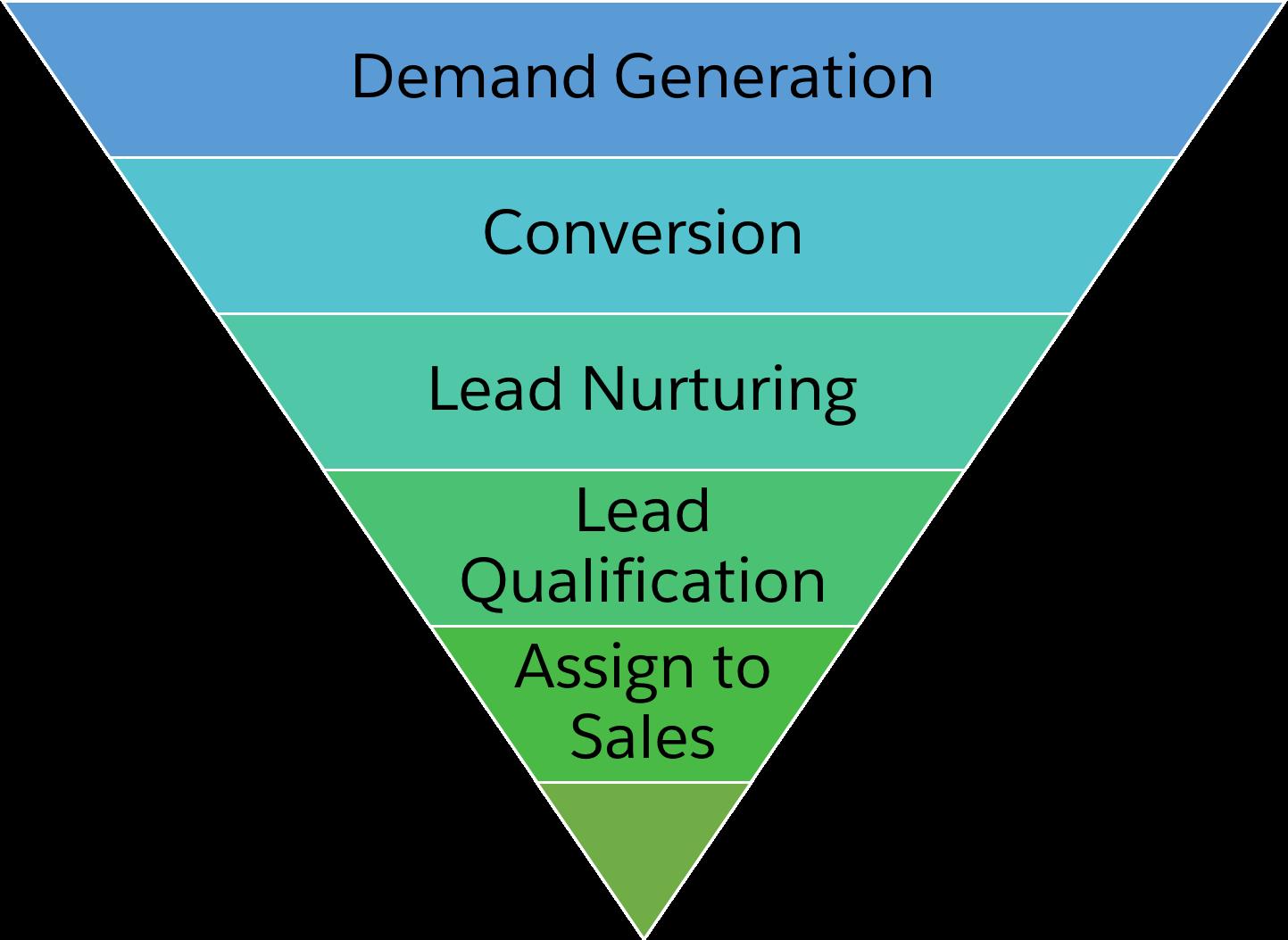 Pardot におけるプロスぺクトの一般的なジャーニーを示すファネル。ファネルの一番広い間口が「需要の創出」で、「コンバージョン」、「リードの育成」、「リードの評価」へと進み、ファネルの最も狭い部分が「営業への割り当て」です。