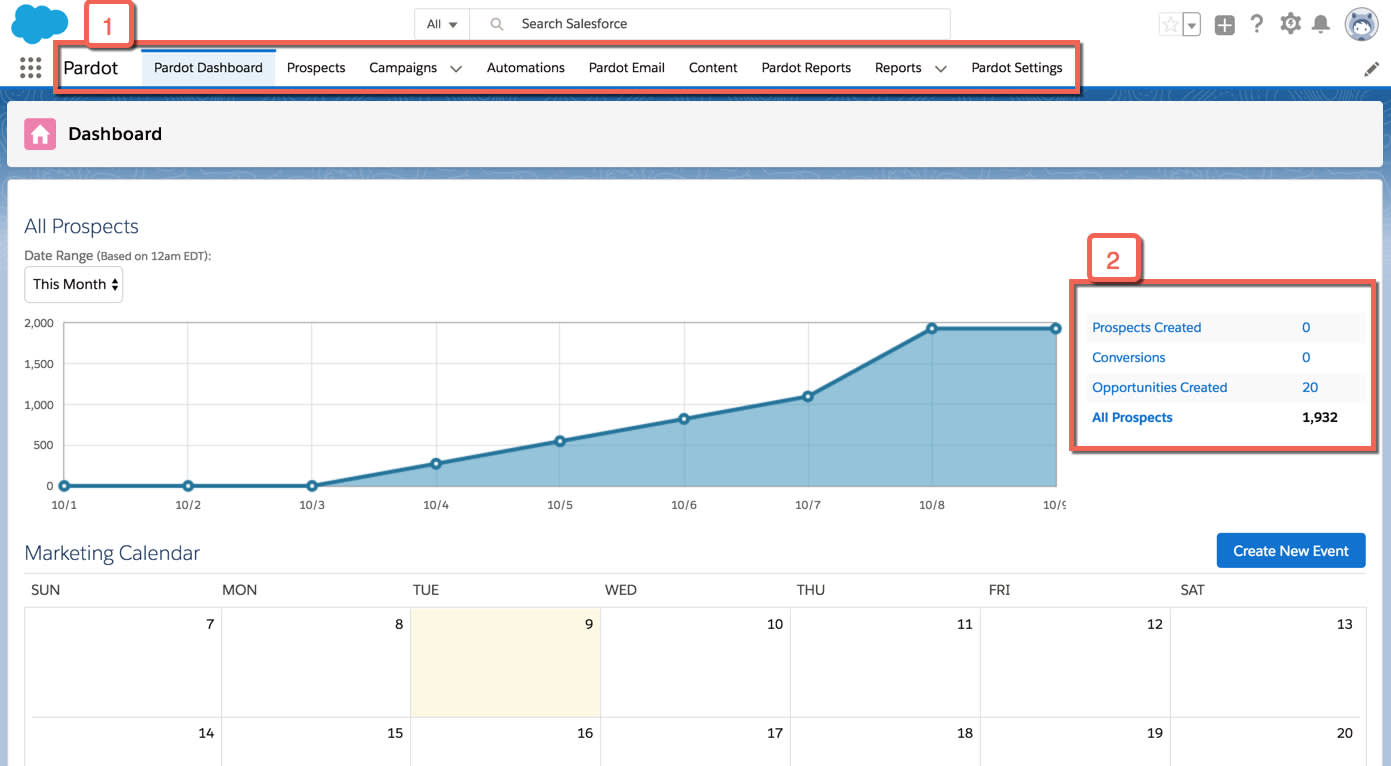 The Pardot dashboard with the Navigation Sidebar and Prospects Created chart highlighted