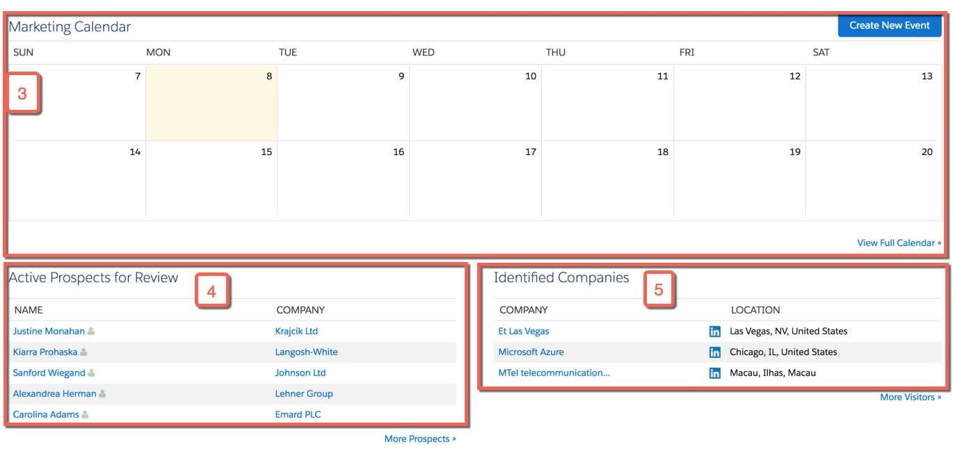 The Pardot dashboard with the Marketing Calendar, Active Prospects for Review and Identified Companies lists highlighted