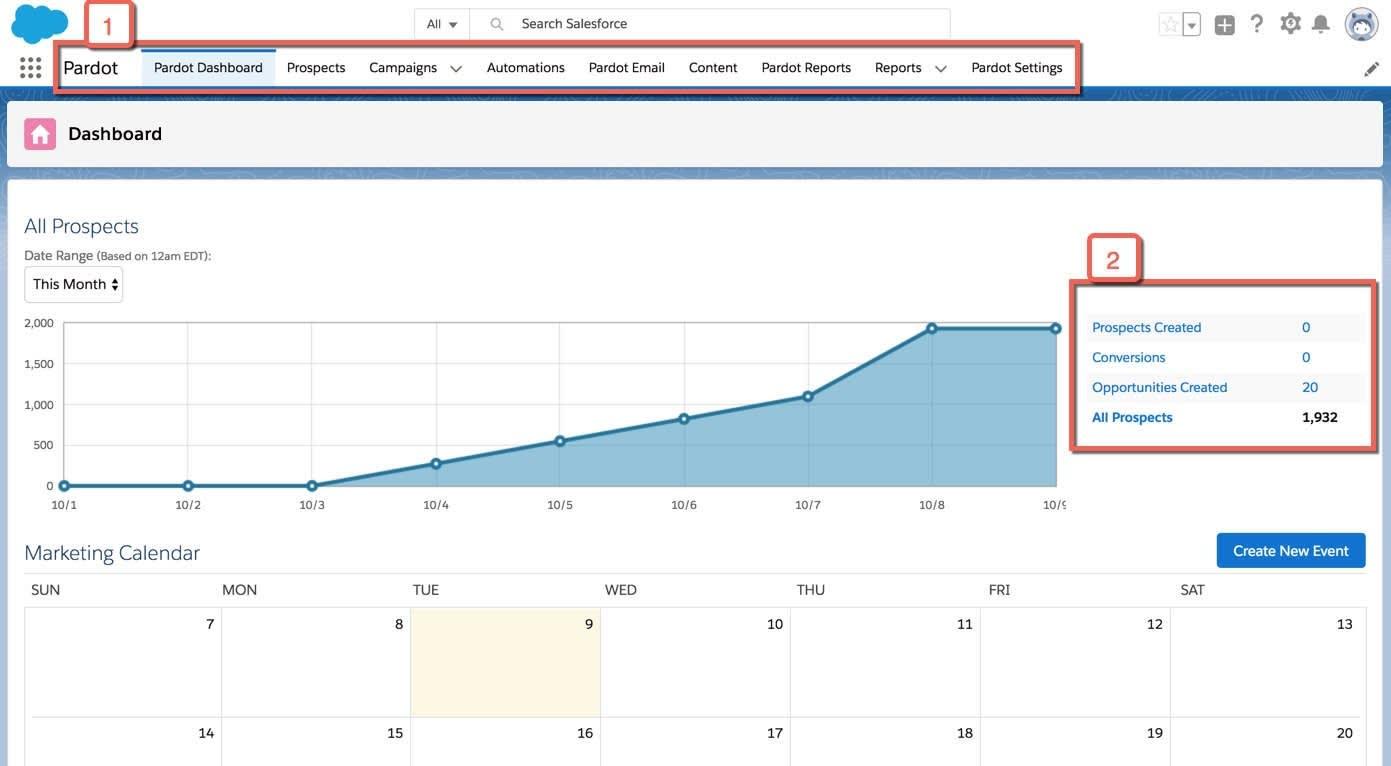 Das Pardot-Dashboard mit Hervorhebung der Navigationsrandleiste und des Diagramms 'Erstellte potenzielle Kunden'