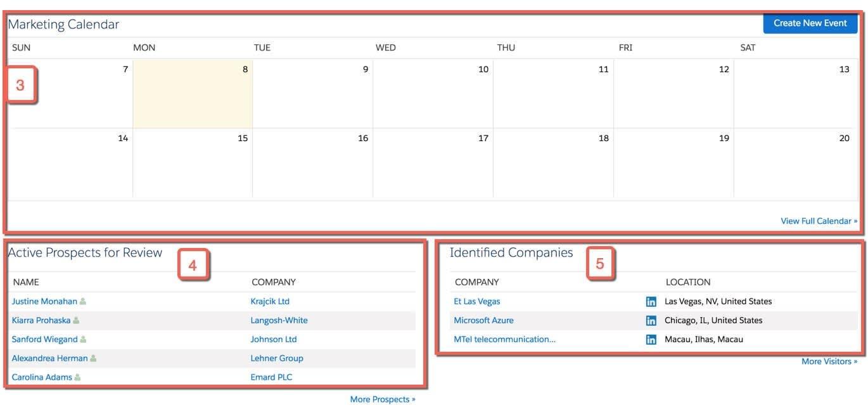 El tablero de Pardot con las listas Calendario de marketing, Clientes potenciales activos para su revisión y Compañías identificadas resaltadas.