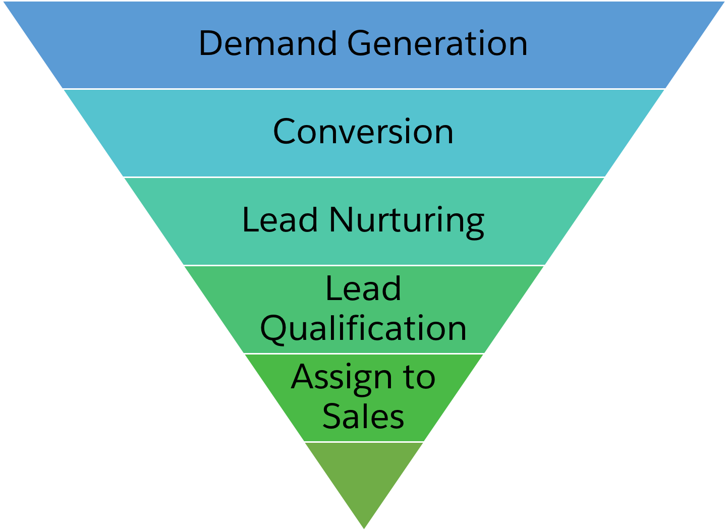 Funnel that displays the typical prospect journey in Pardot. At the widest part of the funnel, is Demand Generation, which then leads to conversion, Lead Nurturing, Lead Qualification, and at the narrowest part of the funnel is Assign to Sales.